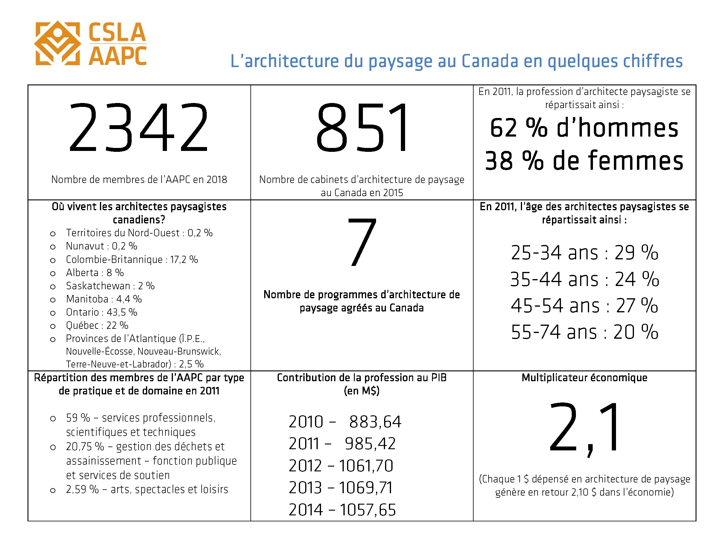 CSLA Dashboard Data fr.png